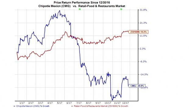 Chipotle Stock Quote Delectable Chipotle Cmg Faces Fresh Investigation Shares Decline  Nasdaq