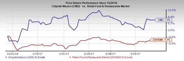 Chipotle Banking on Strategic Steps to Regain Lost Ground