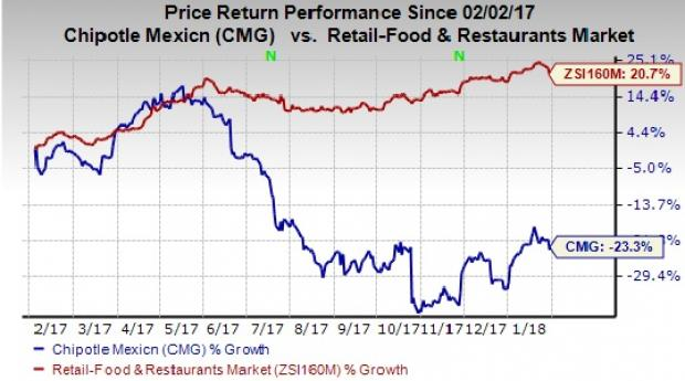 Can Strong Sales Drive Earnings For Chipotle Cmg In Q4 Nasdaq