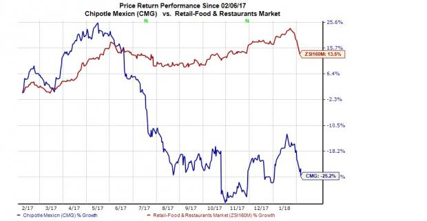 Chipotle Mexican Cmg Stock Down Despite Q4 Earnings Beat Nasdaq
