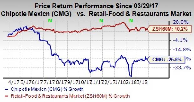 Reading Analyst Stock Recommendation:: Chipotle Mexican Grill, Inc. (CMG)