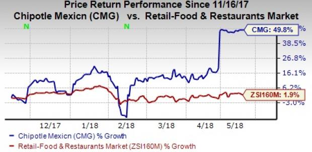 Chipotle Gains From Digital Innovation Amid Competition Nasdaq