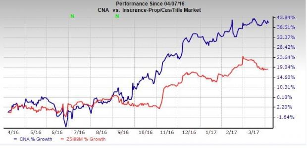 Here's Why You Should Hold on to CNA Financial (CNA) Now
