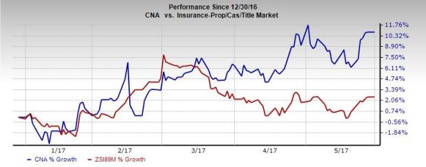 CNA Financial (CNA) Prospects Look Bright: Should You Buy?