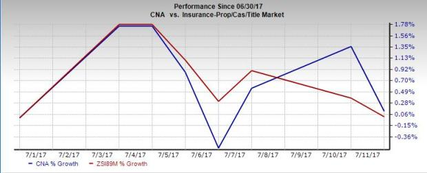 CNA Financial's (CNA) Expenses Rise: Time to Dump the Stock?