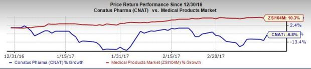 Conatus Pharma (CNAT) Incurs Wider-than-Expected Loss in Q4