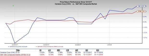 HMO Stocks to Continue Rewarding Investors:Centene Corp (CNC)