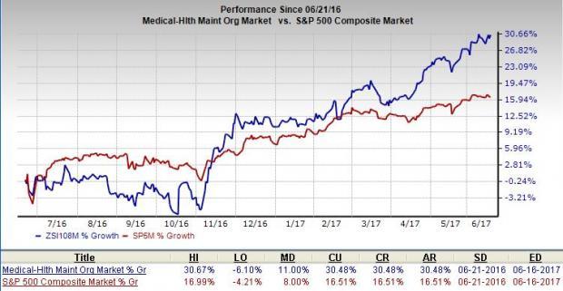 Were Analysts Bullish Centene Corp (NYSE:CNC) This Week?