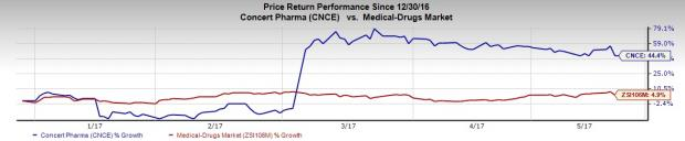Concert Pharma Falls After Clinical Hold on Hair Loss Drug