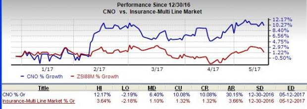 CNO Financial Hikes Dividend, Announces Share Buyback Plan