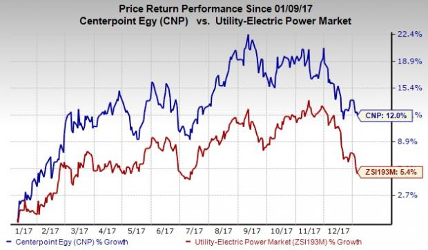 Tracking Shares of Centerpoint Energy Inc (CNP) — Technical Focus