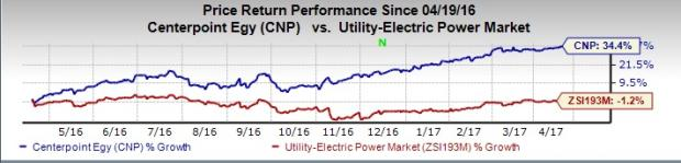 CenterPoint Hits 52-Week High Backed by Customer Addition