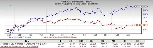CenterPoint Energy (CNP) Declares 4% Increase in Dividend