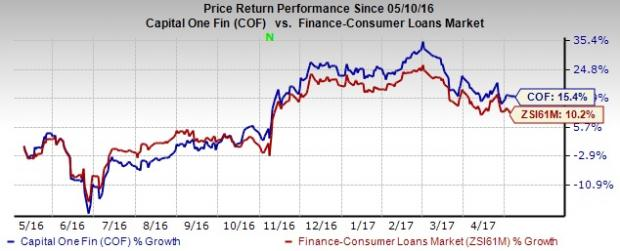 Capital One (COF) Well Poised for Growth Despite Headwinds