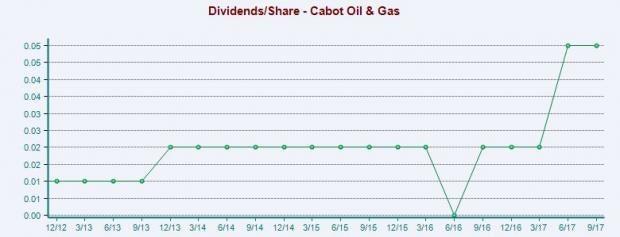 Cabot Cog Rewards Shareholders With 20 Dividend Hike