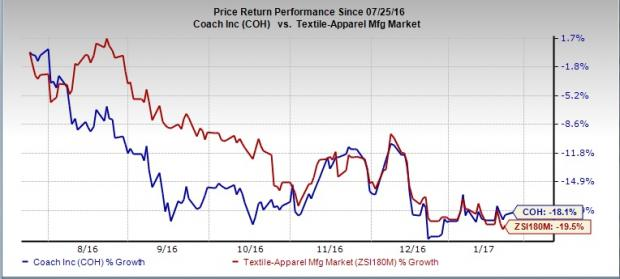 Coach (COH) Q2 Earnings May Disappoint: Will Stock Suffer?