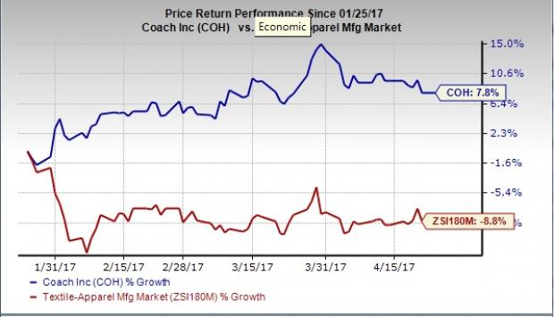 Will Coach (COH) Pull a Surprise Again in Q3 Earnings?
