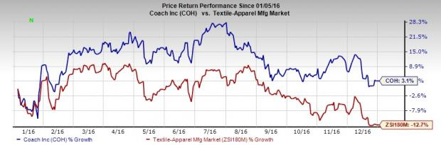 Will Coach's Strategic Efforts Help Propel the Stock in 2017?
