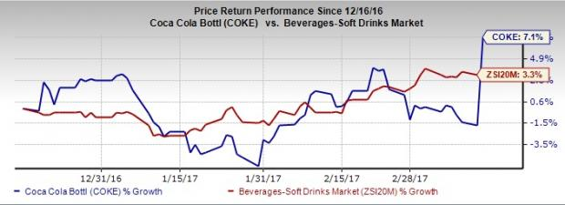 Coca-Cola Bottling Hits 52-Week High, Joins S&P SmallCap 600