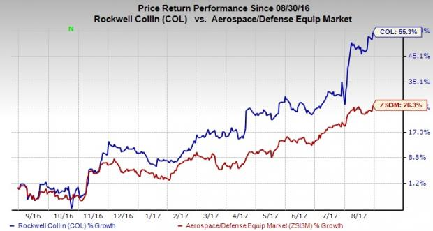 Rockwell Collins, Inc. (COL) Short Interest Up 50.7% in August