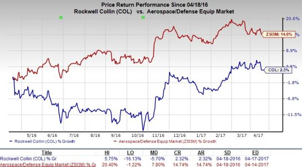 Rockwell Collins COL maintained as Hold By Canaccord Genuity
