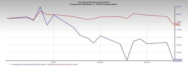 Analyst Downgrade Hits Airline Sector, Stocks Rally Anyway