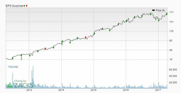 Bull of the Day: Constellation Brands (STZ)