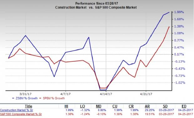 Construction Stocks to Post Earnings on Apr 28: WY & KBR