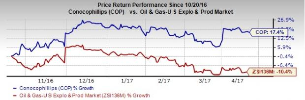 Is it Worth Holding ConocoPhillips (COP) in Your Portfolio?