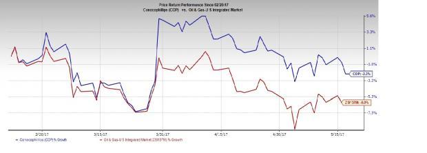 ConocoPhillips Concludes Asset Divestment to Cenovus Energy