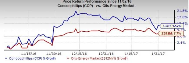 ConocoPhillips (COP) Incurs Narrower-than-Expected Q4 Loss
