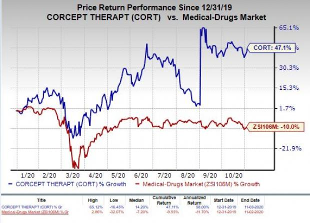 Price Chart for Corcept