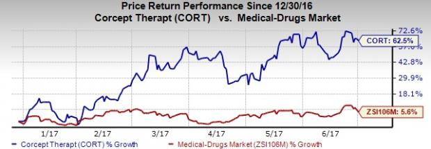 Why is Corcept's Stock Up More Than 60% So Far This Year?