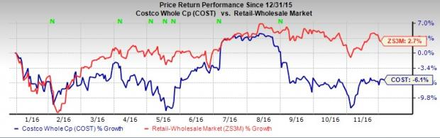 Costco (COST) Earnings and Revenues Miss Estimates in Q1