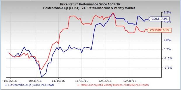 Will Strategic Efforts Give Costco (COST) a Lift in 2017?