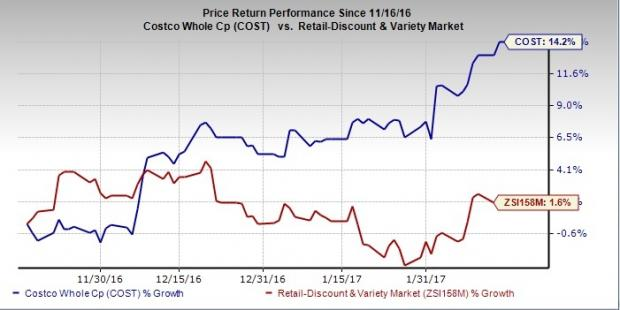 Dividend Growth of Costco Wholesale Corporation(COST)
