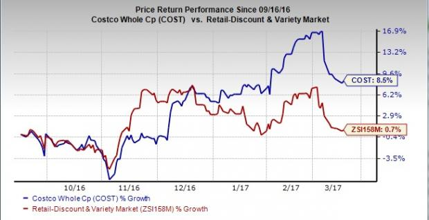 What's Aiding Costco (COST) to March Ahead of the Industry?