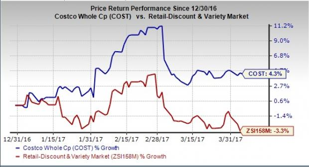 Costco (COST) Continues with Positive Comparable Sales Trend