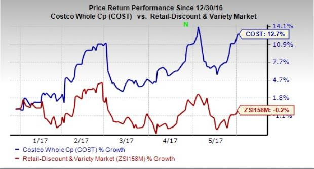 (COST) Earns Hold Rating from Wells Fargo & Co
