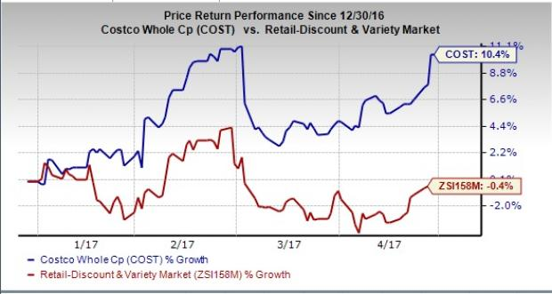 Checking the Recommendations for Costco Wholesale Corporation (COST)