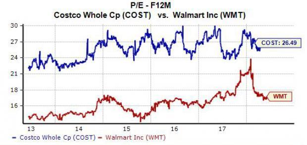Why Costco COST Stock Hit A New High Thursday Nasdaq Impressive Costco Stock Quote