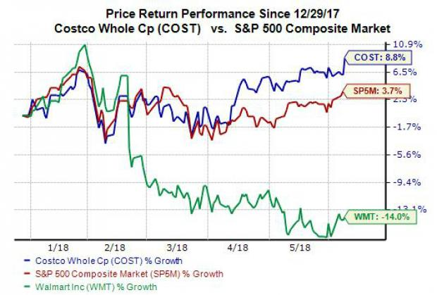 investors should also note that costco crushed walmarts 11 gains over this stretch over the last three years cost stock has climbed approximately 47