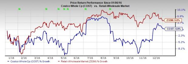 Costco Wholesale (COST) Posts Positive Comps in December