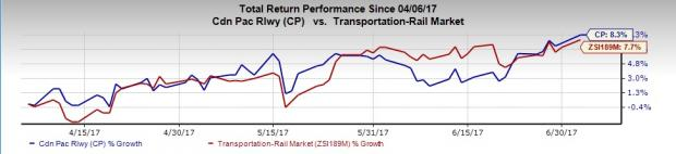 Canadian Pacific Hits 52-Week High: What's Driving the Rise?
