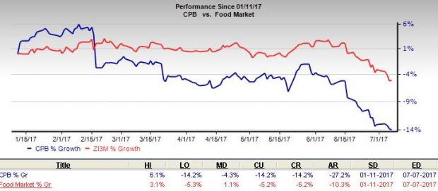 Campbell (CPB) Hits 52-week Low: Hope for Revival?