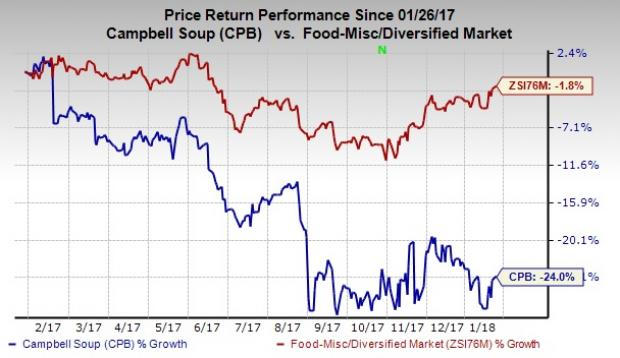 Campbell Soup (NYSE:CPB) Director Sells 2242 Shares of Stock