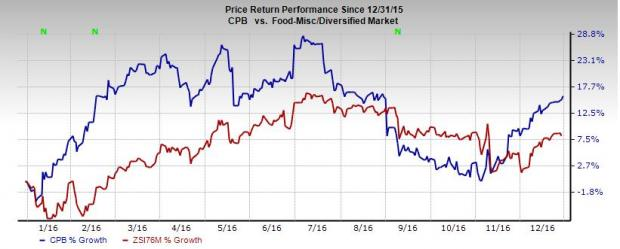 Campbell's Strategic Initiatives Appear Good: Hold the Stock