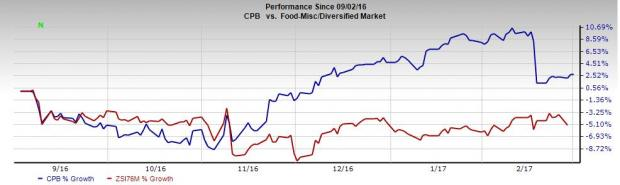 Campbell's Strategic Efforts Bode Well: Should You Hold?