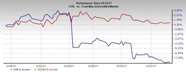 Will Campbell's (CPB) Initiatives Help Lift the Stock?