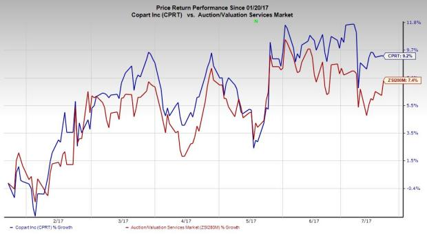 Copart, Inc. (CPRT) Shares Bought by Eqis Capital Management Inc